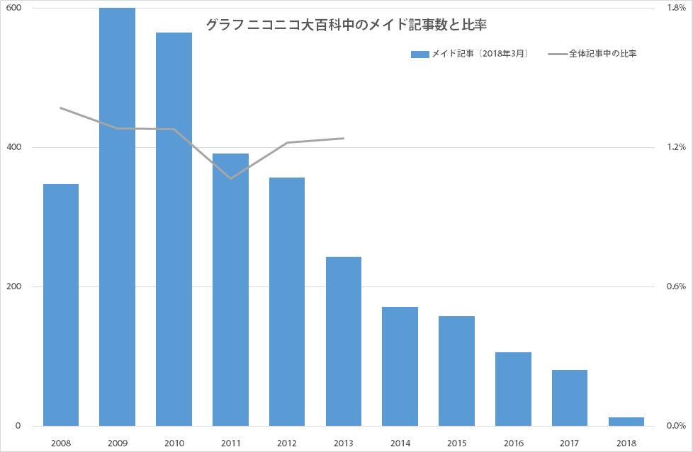 グラフ ニコニコ大百科中のメイド記事数と比率