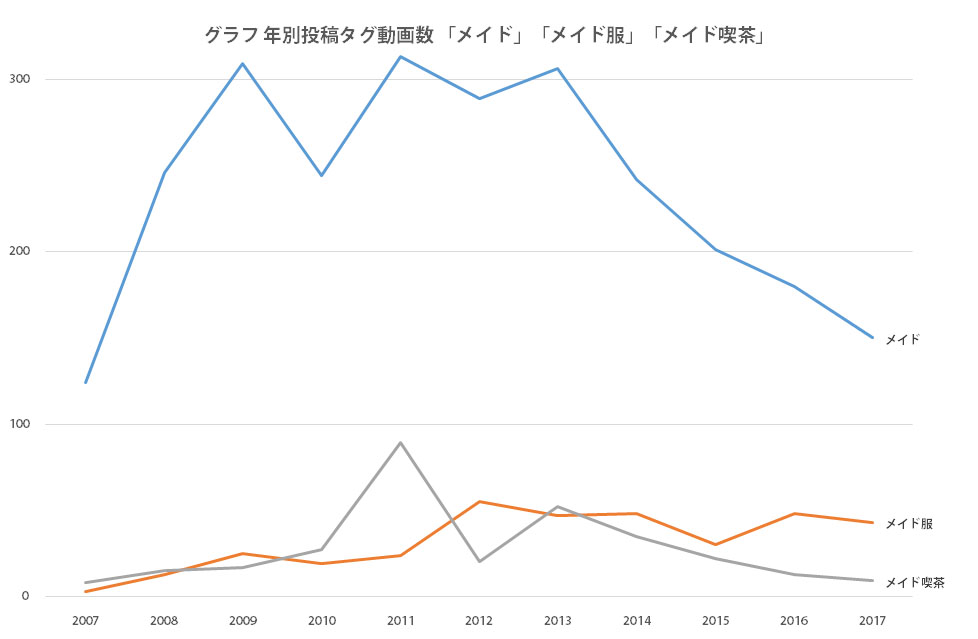 グラフ 年別投稿タグ動画数「メイド」「メイド服」「メイド喫茶」