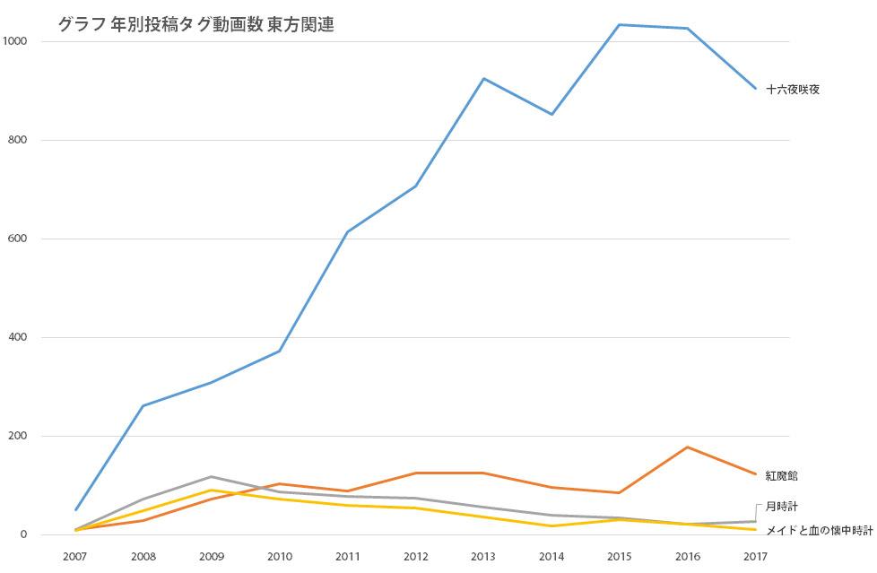 グラフ 年別投稿タグ動画数 東方関連