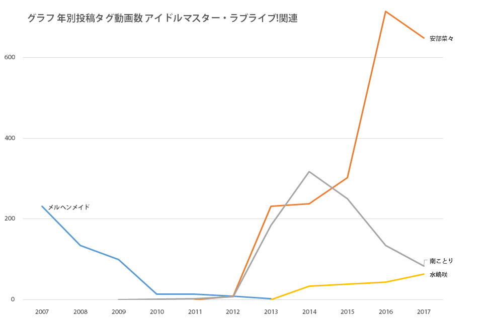グラフ 年別投稿タグ動画数アイドルマスター・ラブライブ!関連