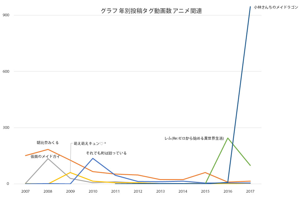 グラフ 年別投稿タグ動画数 アニメ関連