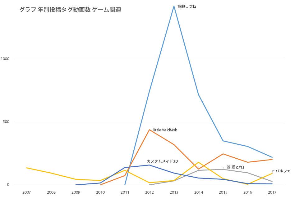 グラフ 年別投稿タグ動画数 ゲーム関連