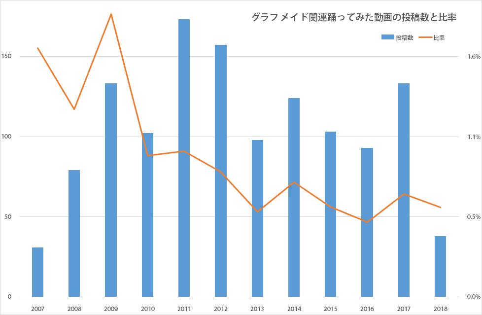 グラフ メイド関連踊ってみた動画の投稿数と比率